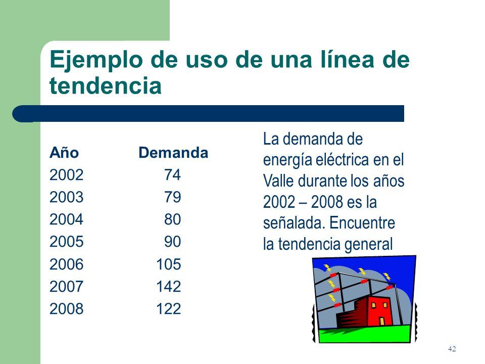 42 Ejemplo de uso de una línea de tendencia AñoDemanda 2002 74 2003 79 2004 80 2005 90 2006 105 2007 142 2008 122 La demanda de energía eléctrica en e