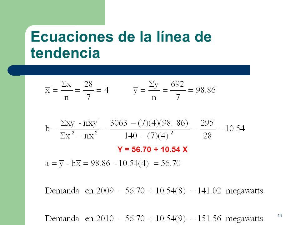 43 Ecuaciones de la línea de tendencia Y = 56.70 + 10.54 X