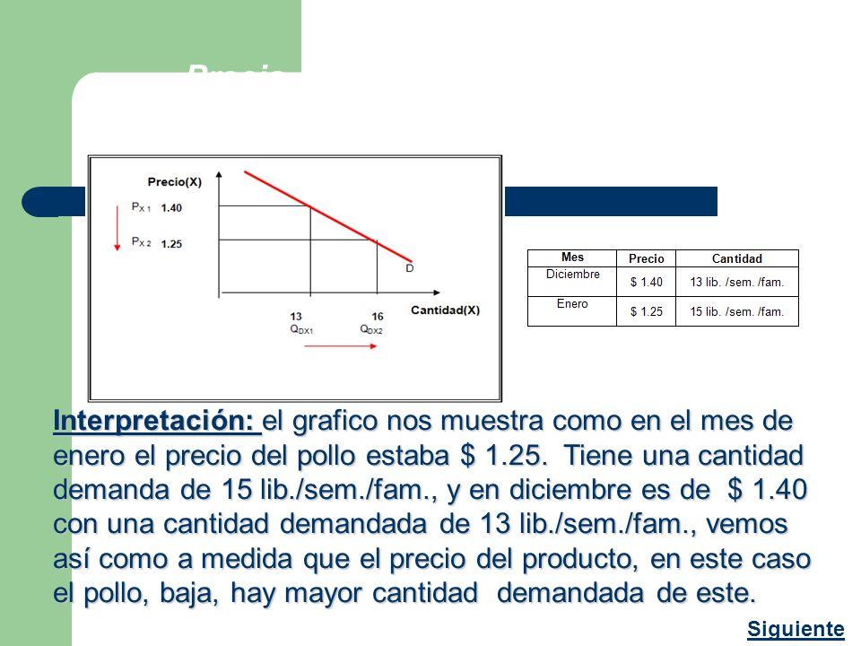 Precio del pollo determinante para la demanda: Pollo (X) : PX Interpretación: el grafico nos muestra como en el mes de enero el precio del pollo estab