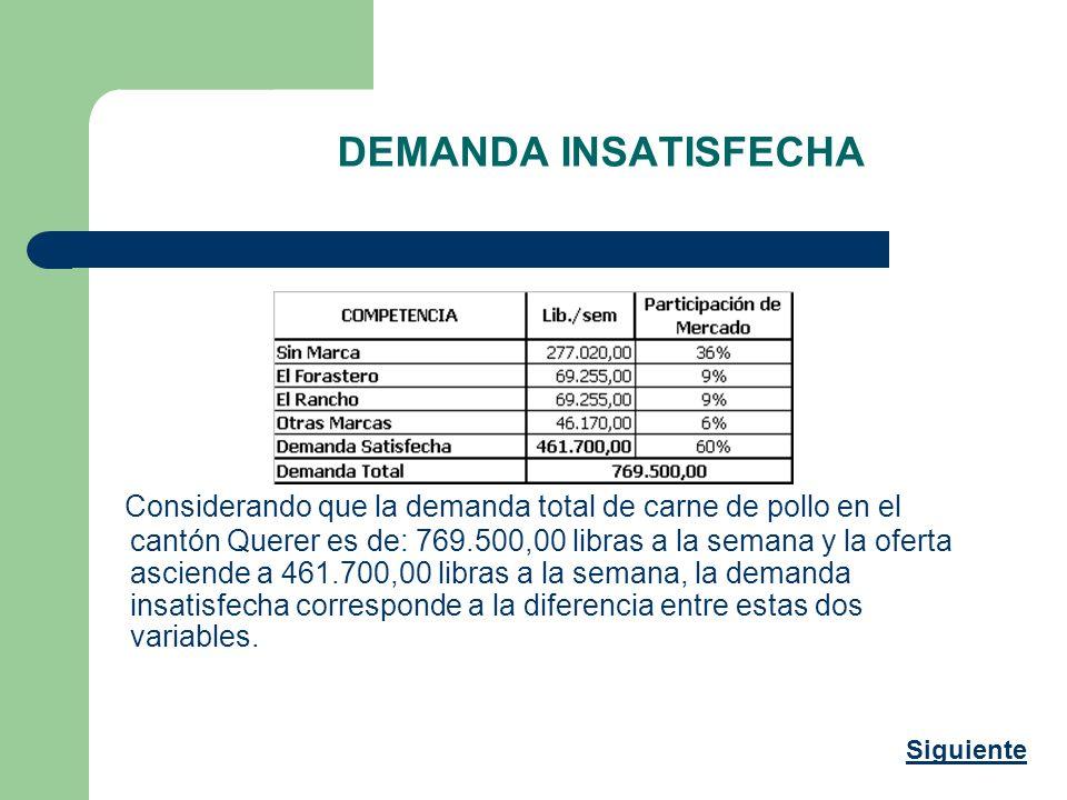 DEMANDA INSATISFECHA Considerando que la demanda total de carne de pollo en el cantón Querer es de: 769.500,00 libras a la semana y la oferta asciende