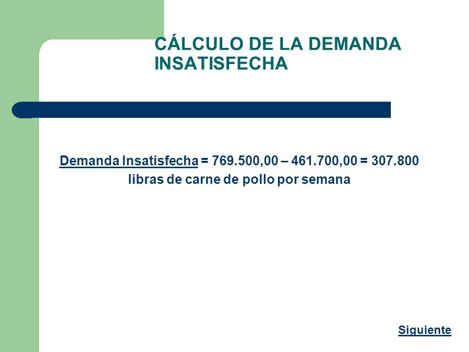 CÁLCULO DE LA DEMANDA INSATISFECHA Demanda Insatisfecha = 769.500,00 – 461.700,00 = 307.800 libras de carne de pollo por semana Siguiente