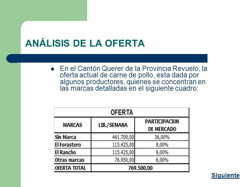 ANÁLISIS DE LA OFERTA En el Cantón Querer de la Provincia Revuelo, la oferta actual de carne de pollo, esta dada por algunos productores, quienes se c