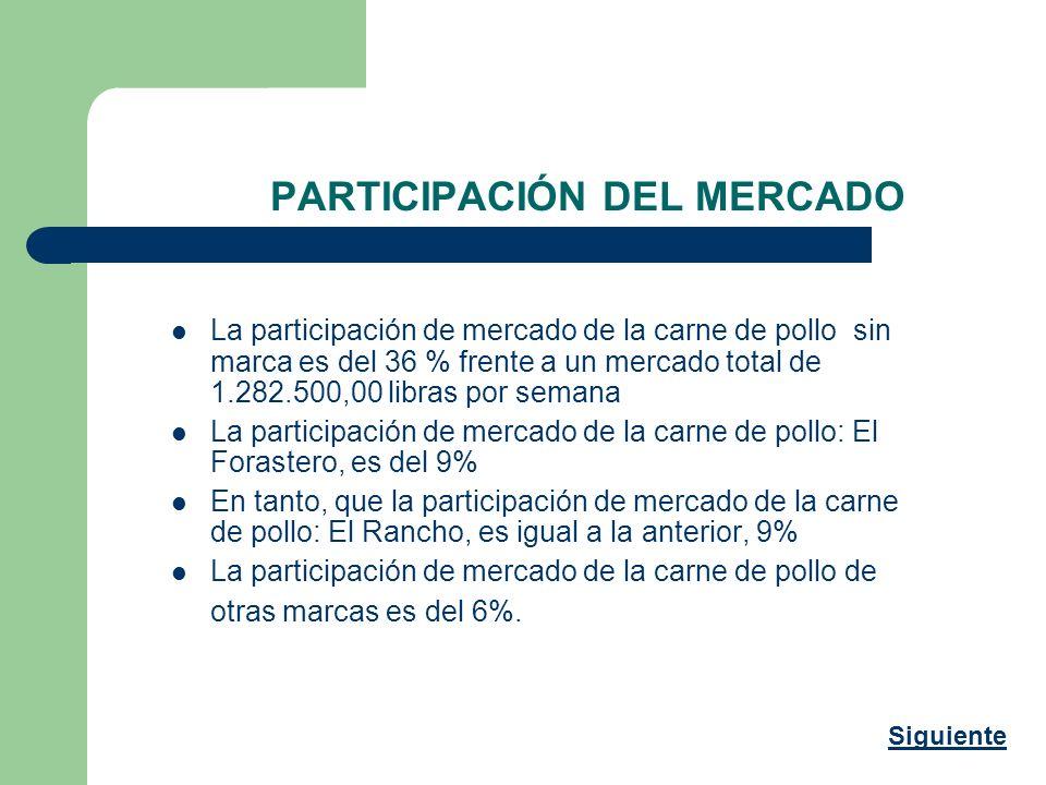 PARTICIPACIÓN DEL MERCADO La participación de mercado de la carne de pollo sin marca es del 36 % frente a un mercado total de 1.282.500,00 libras por
