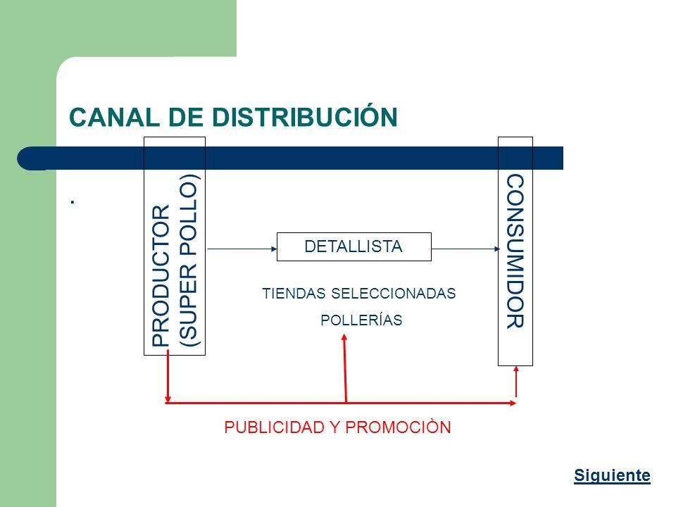 CANAL DE DISTRIBUCIÓN. PRODUCTOR (SUPER POLLO) DETALLISTA CONSUMIDOR PUBLICIDAD Y PROMOCIÒN TIENDAS SELECCIONADAS POLLERÍAS Siguiente