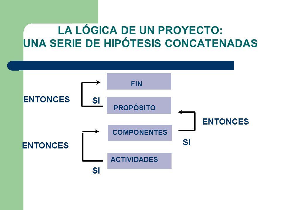 LA LÓGICA DE UN PROYECTO: UNA SERIE DE HIPÓTESIS CONCATENADAS FIN PROPÓSITO COMPONENTES ACTIVIDADES ENTONCES SI ENTONCES