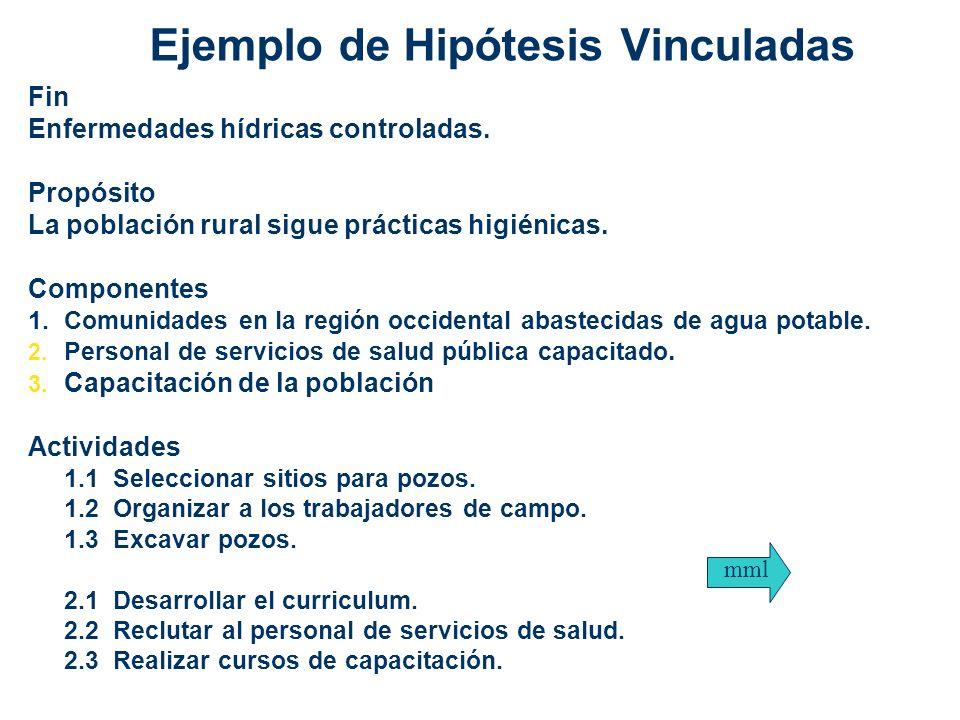 Ejemplo de Hipótesis Vinculadas Fin Enfermedades hídricas controladas. Propósito La población rural sigue prácticas higiénicas. Componentes 1.Comunida
