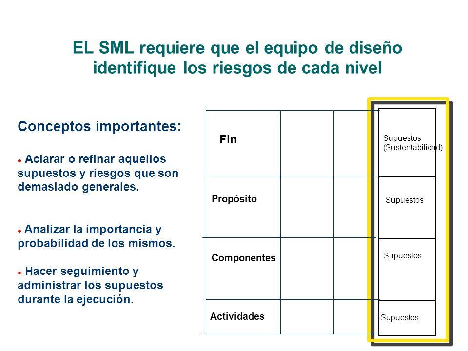 EL SML requiere que el equipo de diseño identifique los riesgos de cada nivel Conceptos importantes: l Aclarar o refinar aquellos supuestos y riesgos