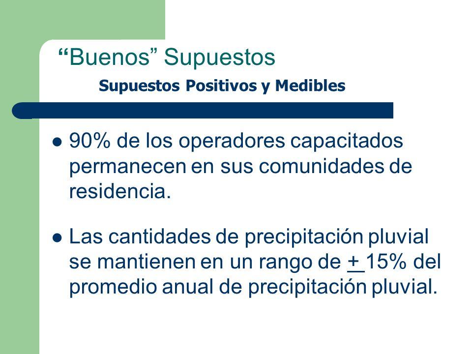 Buenos Supuestos 90% de los operadores capacitados permanecen en sus comunidades de residencia. Las cantidades de precipitación pluvial se mantienen e