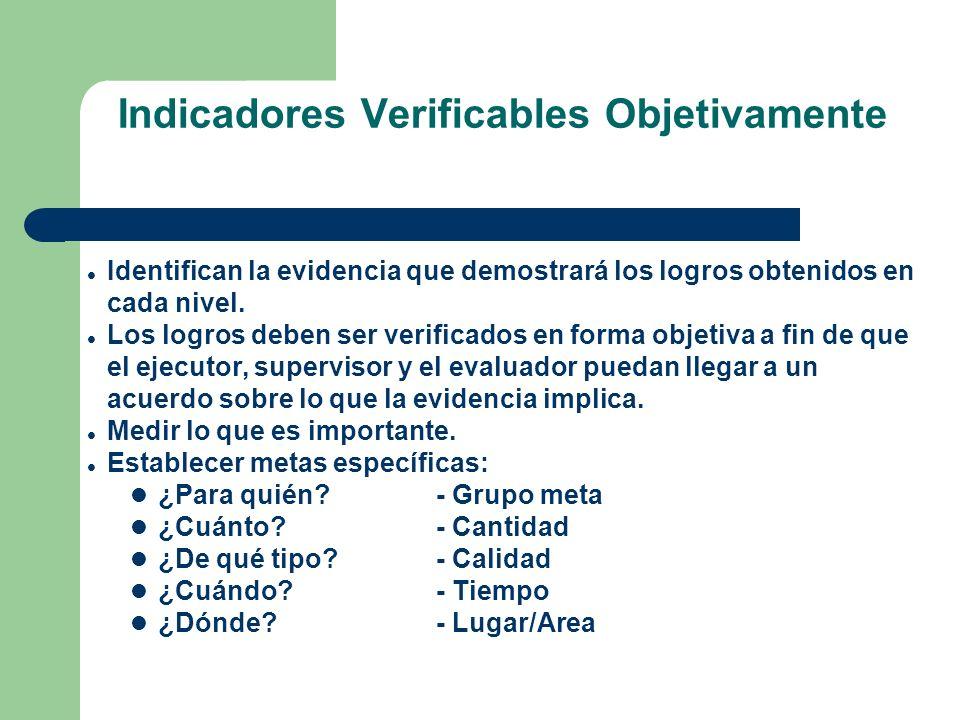 Indicadores Verificables Objetivamente Identifican la evidencia que demostrará los logros obtenidos en cada nivel. Los logros deben ser verificados en