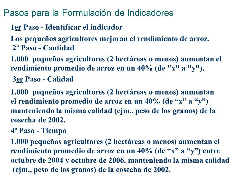 Pasos para la Formulación de Indicadores 1er Paso - Identificar el indicador Los pequeños agricultores mejoran el rendimiento de arroz. 2º Paso - Cant