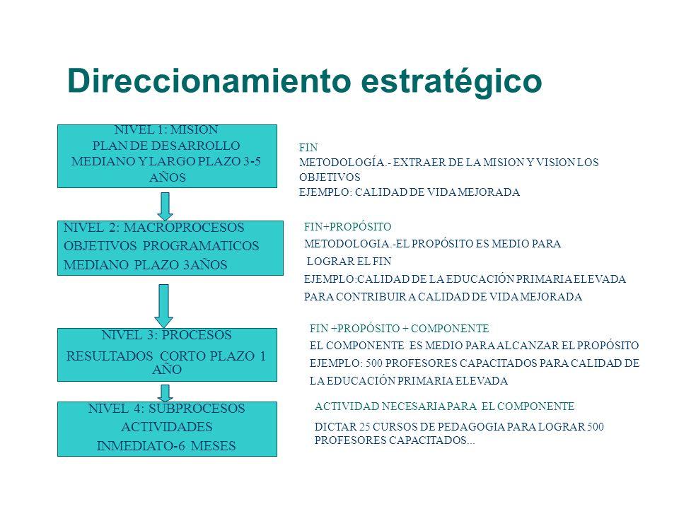 Direccionamiento estratégico NIVEL 1: MISION PLAN DE DESARROLLO MEDIANO Y LARGO PLAZO 3-5 AÑOS FIN METODOLOGÍA.- EXTRAER DE LA MISION Y VISION LOS OBJ