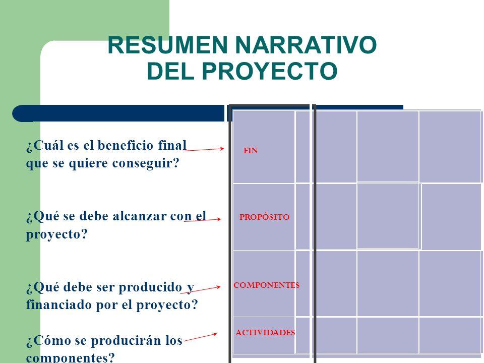 Objetivos del Marco Lógico y Cadena de Resultados Actividades Fin (es) Propósito Componentes Impactos Efectos directos Productos Insumos recursos
