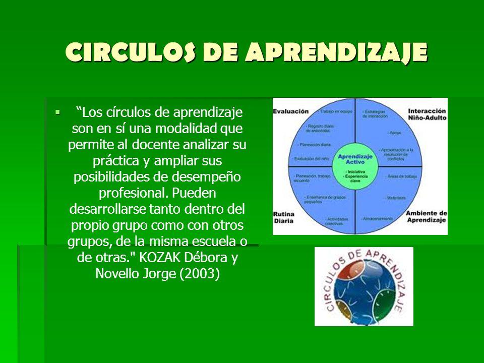 CIRCULOS DE APRENDIZAJE Los círculos de aprendizaje son en sí una modalidad que permite al docente analizar su práctica y ampliar sus posibilidades de