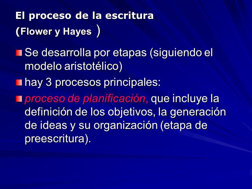 El proceso de la escritura ( Flower y Hayes ) Se desarrolla por etapas (siguiendo el modelo aristotélico) hay 3 procesos principales: proceso de plani