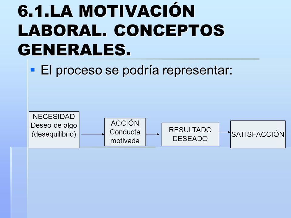 6.1.LA MOTIVACIÓN LABORAL. CONCEPTOS GENERALES. El proceso se podría representar: El proceso se podría representar: ACCIÓN Conducta motivada RESULTADO