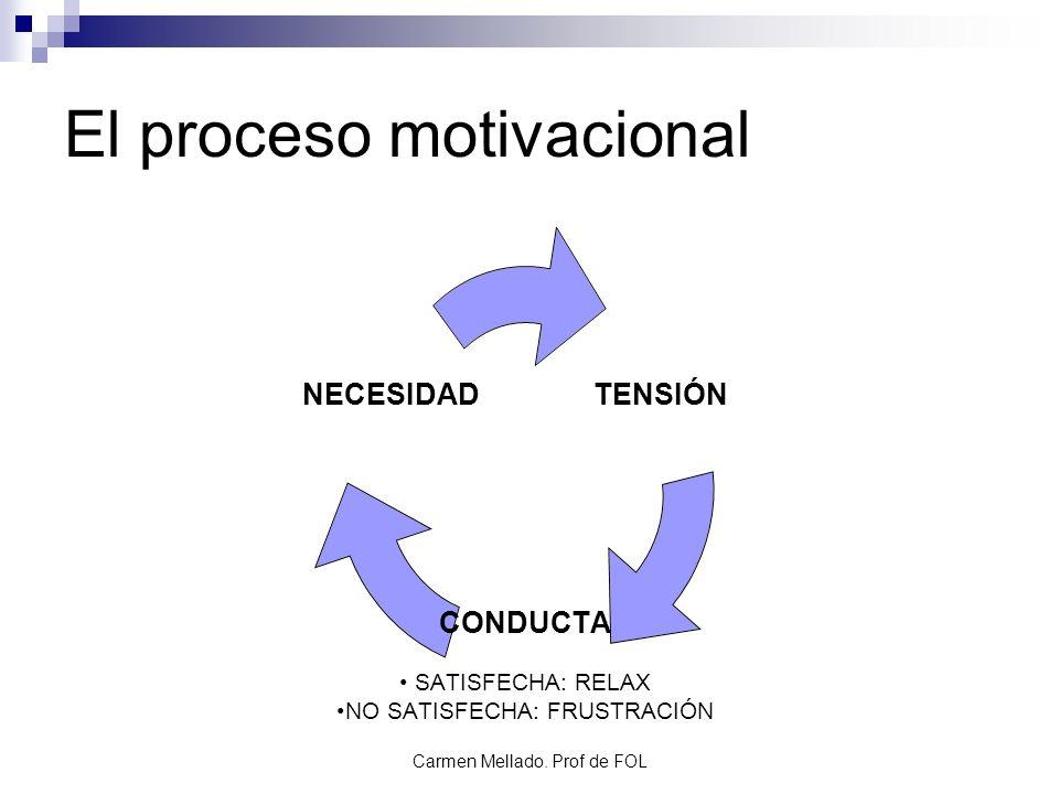 Carmen Mellado. Prof de FOL El proceso motivacional TENSIÓN CONDUCTA SATISFECHA: RELAX NO SATISFECHA: FRUSTRACIÓN NECESIDAD