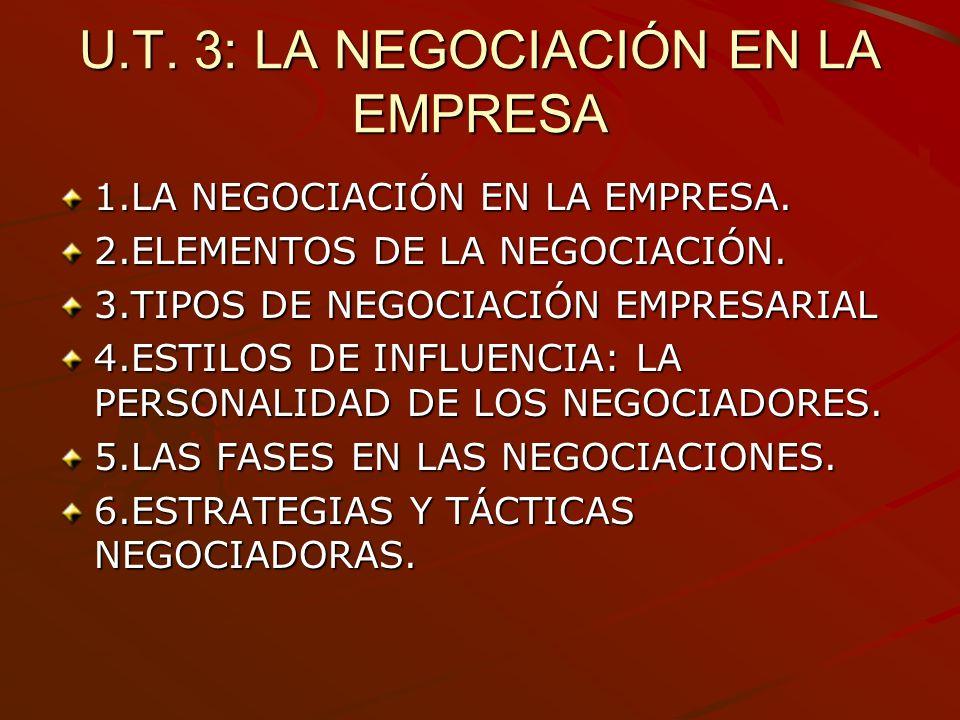 U.T. 3: LA NEGOCIACIÓN EN LA EMPRESA 1.LA NEGOCIACIÓN EN LA EMPRESA. 2.ELEMENTOS DE LA NEGOCIACIÓN. 3.TIPOS DE NEGOCIACIÓN EMPRESARIAL 4.ESTILOS DE IN
