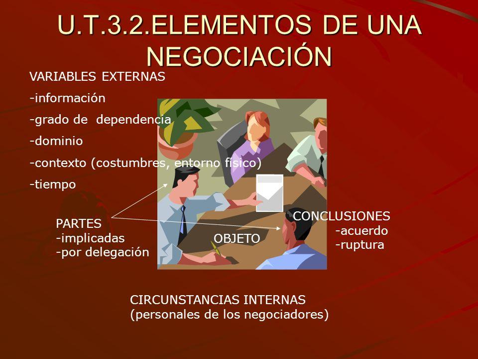 U.T.3.2.ELEMENTOS DE UNA NEGOCIACIÓN PARTES -implicadas -por delegación CONCLUSIONES -acuerdo -ruptura VARIABLES EXTERNAS -información -grado de depen