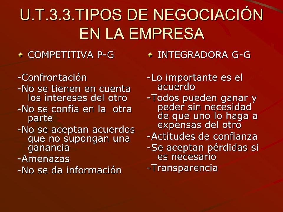 U.T.3.3.TIPOS DE NEGOCIACIÓN EN LA EMPRESA COMPETITIVA P-G -Confrontación -No se tienen en cuenta los intereses del otro -No se confía en la otra part