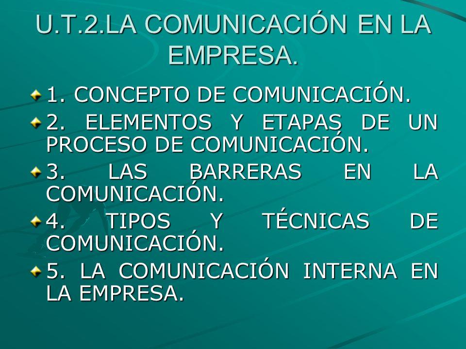 U.T.2.LA COMUNICACIÓN EN LA EMPRESA. 1. CONCEPTO DE COMUNICACIÓN. 2. ELEMENTOS Y ETAPAS DE UN PROCESO DE COMUNICACIÓN. 3. LAS BARRERAS EN LA COMUNICAC