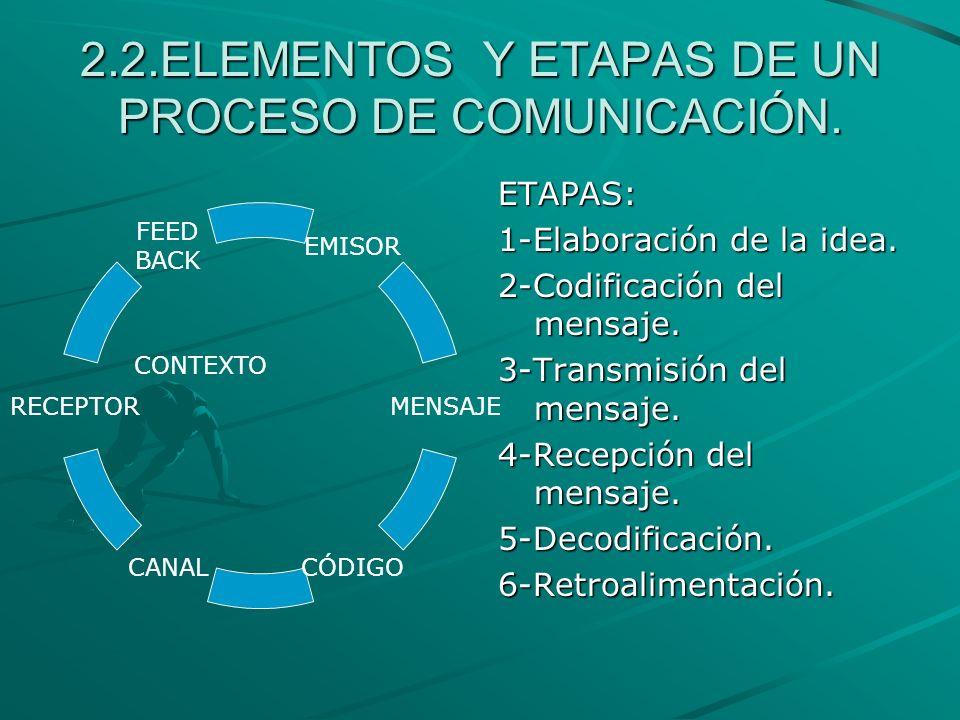2.2.ELEMENTOS Y ETAPAS DE UN PROCESO DE COMUNICACIÓN. EMISOR MENSAJE CÓDIGOCANAL RECEPTOR FEED BACKETAPAS: 1-Elaboración de la idea. 2-Codificación de