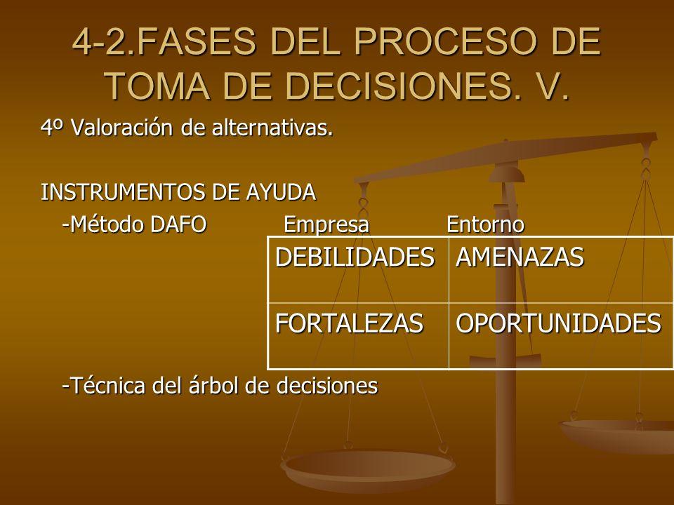 4-2.FASES DEL PROCESO DE TOMA DE DECISIONES. V. 4º Valoración de alternativas. INSTRUMENTOS DE AYUDA -Método DAFO Empresa Entorno -Método DAFO Empresa