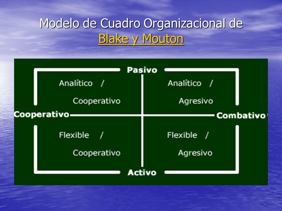 Modelo de Cuadro Organizacional de Blake y Mouton Blake y Mouton Blake y Mouton