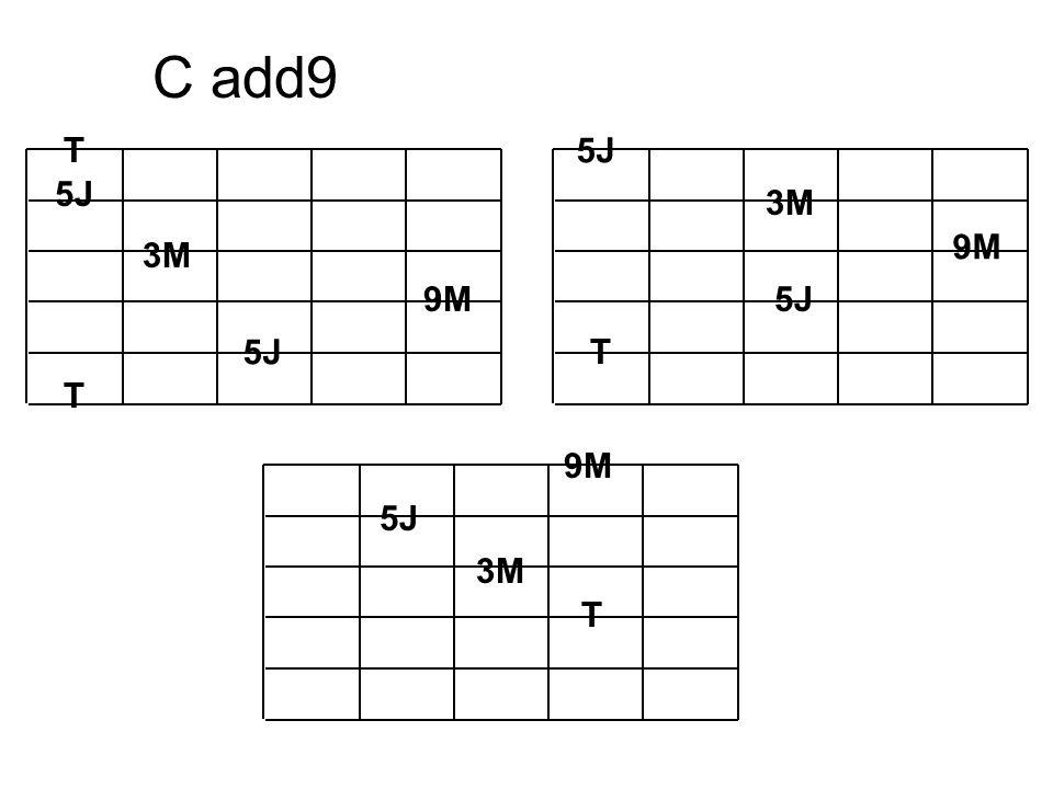 C add9 T 3M 5J T 3M 5J T 9M 5J T 9M 3M
