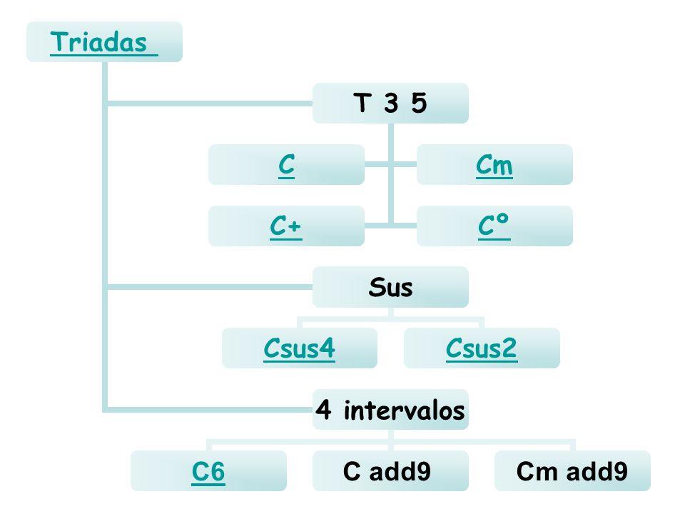 Triadas T 3 5 CCm C+Cº Sus Csus4Csus2 4 intervalos C6C add9Cm add9