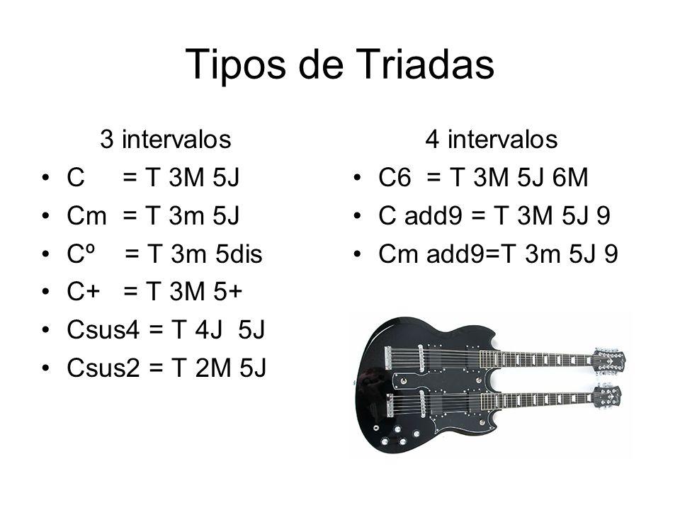 Tipos de Triadas 3 intervalos C = T 3M 5J Cm = T 3m 5J Cº = T 3m 5dis C+ = T 3M 5+ Csus4 = T 4J 5J Csus2 = T 2M 5J 4 intervalos C6 = T 3M 5J 6M C add9