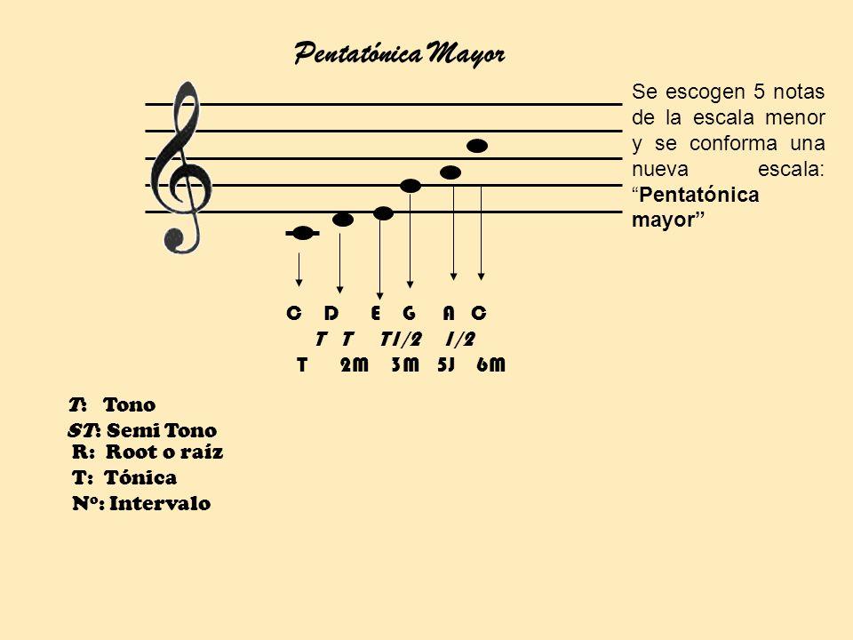 R: Root o raíz T: Tónica N o : Intervalo Pentatónica Mayor T: Tono ST: Semi Tono C D E G A C T T T1/2 1/2 T 2M 3M 5J 6M Se escogen 5 notas de la escal