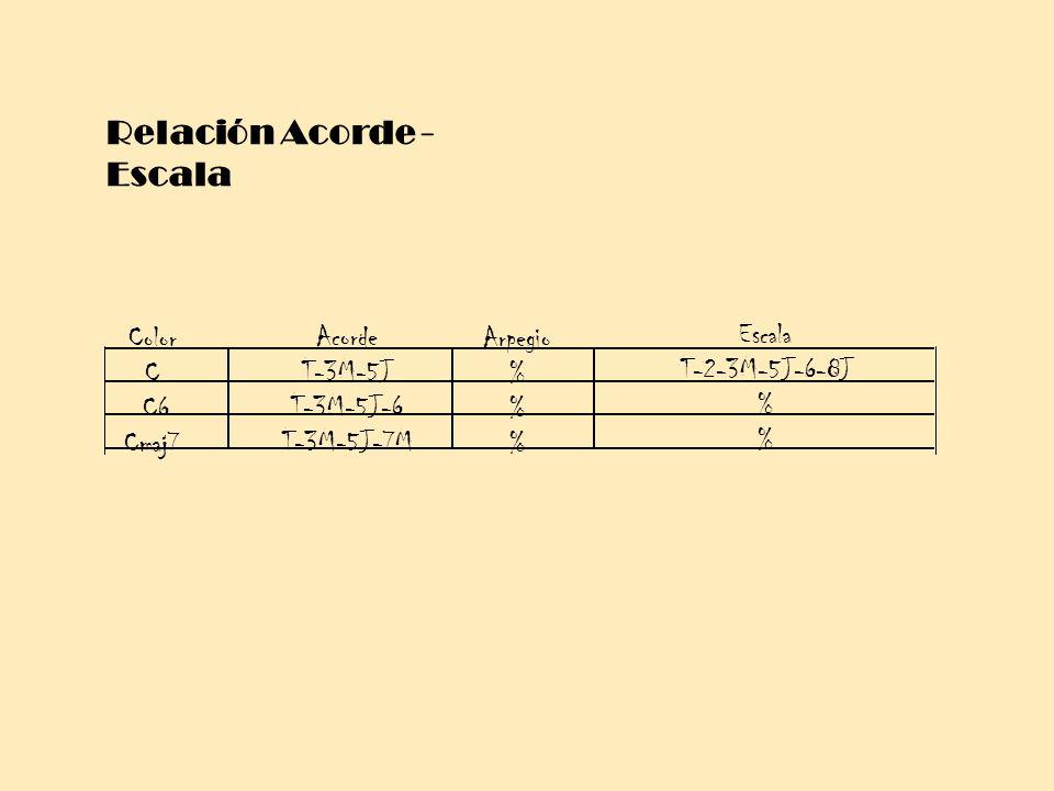 Relación Acorde - Escala Color C C6 Cmaj7 Acorde T-3M-5J T-3M-5J-6 T-3M-5J-7M Arpegio % Escala T-2-3M-5J-6-8J %