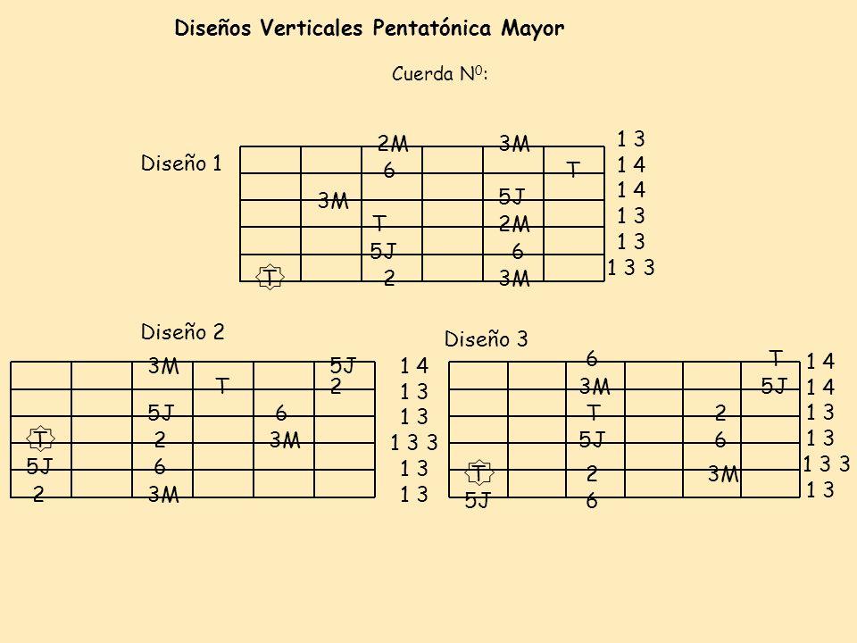 Diseños Verticales Pentatónica Mayor Diseño 1 Cuerda N 0 : 3M 5J T 3M 2M 6 5J 2 6 T 2M3M Diseño 3 Diseño 2 2 5J T 3M 5J 2 3M 5J 6 3MT 6 6T 6 2 6 5J 2