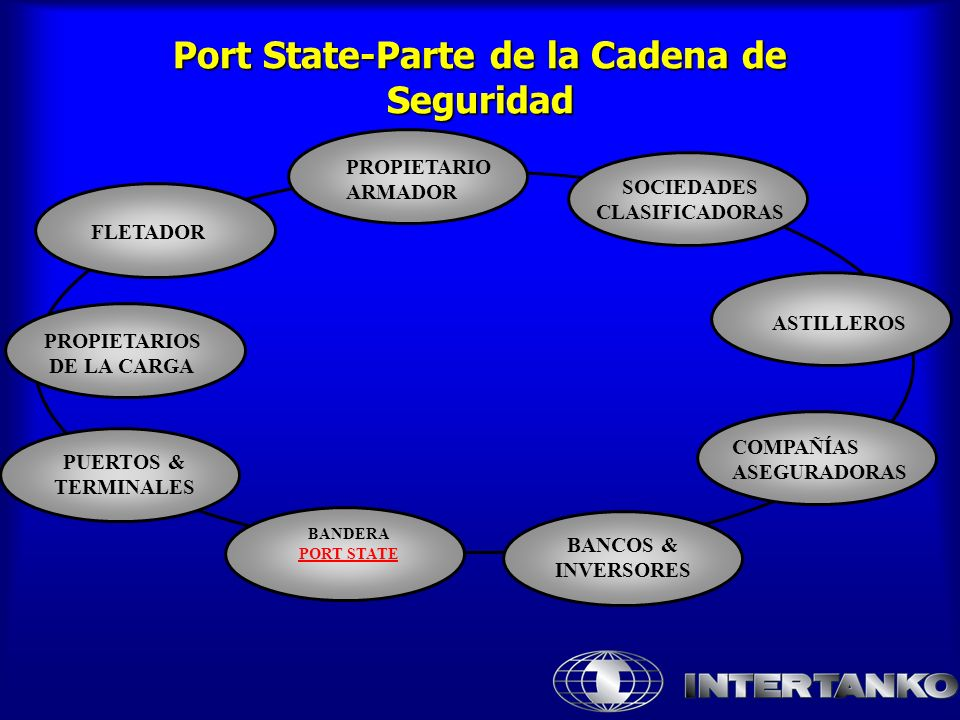 Port State-Parte de la Cadena de Seguridad PROPIETARIO ARMADOR ASTILLEROS COMPAÑÍAS ASEGURADORAS BANCOS & INVERSORES PROPIETARIOS DE LA CARGA FLETADOR PUERTOS & TERMINALES SOCIEDADES CLASIFICADORAS BANDERA PORT STATE