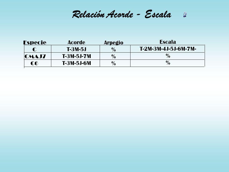 Relación Acorde - Escala Especie C CMAJ7 C6 Acorde T-3M-5J T-3M-5J-7M T-3M-5J-6M Arpegio % Escala T-2M-3M-4J-5J-6M-7M- %