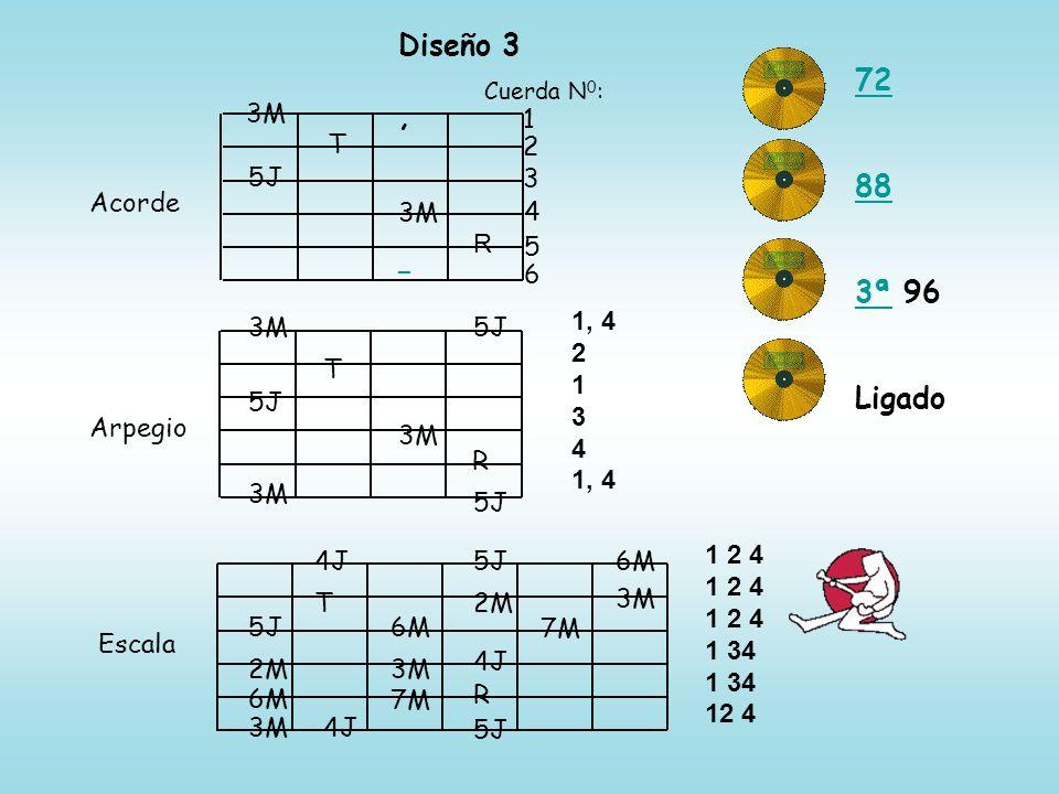 Diseño 3 72, 88 3ª 963ª Ligado Acorde Arpegio Escala Cuerda N 0 : 1 2 3 4 5 6 3M 5J T 3M 5J T 3M R 5J 3M 4J5J6M 5J 2M 6M 3M T 4J 6M 3M 7M 2M 4J R 5J 7