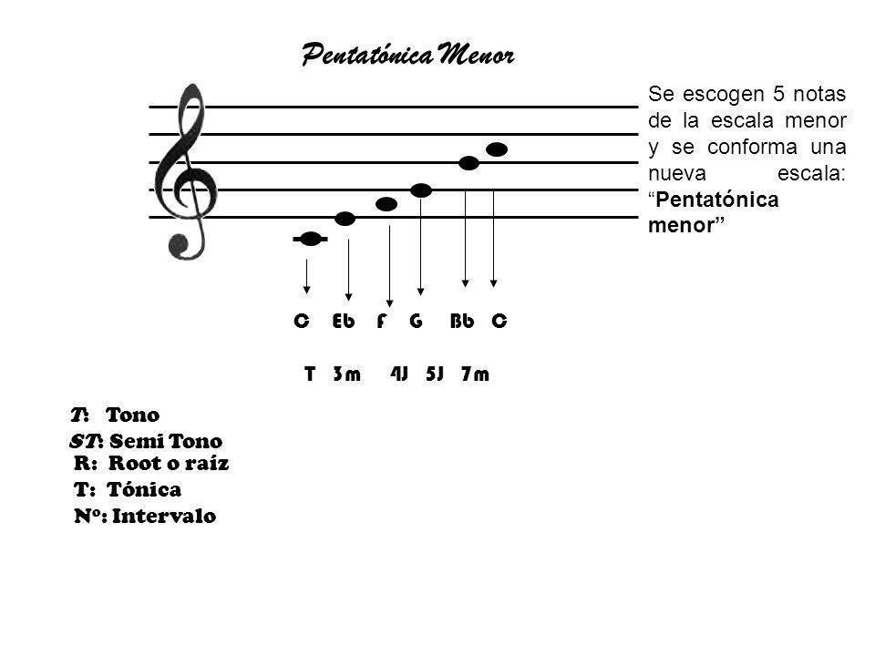 R: Root o raíz T: Tónica N o : Intervalo Pentatónica Menor T: Tono ST: Semi Tono C Eb F G Bb C T 3m 4J 5J 7m Se escogen 5 notas de la escala menor y s