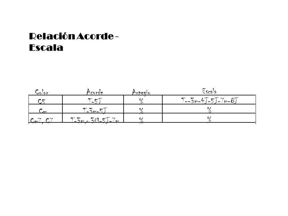 Relación Acorde - Escala Color C5 Cm Cm7, C7 Acorde T-5J T-3m-5J T-3m,o 3M-5J-7m Arpegio % Escala T--3m-4J-5J-7m-8J %