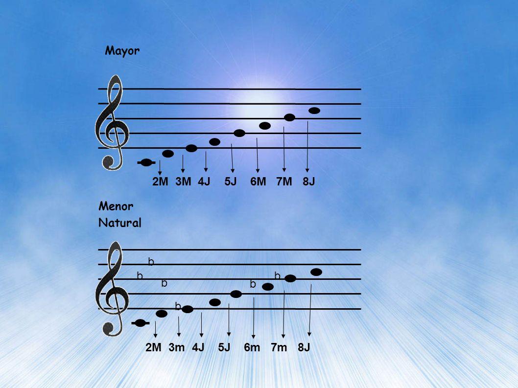 Menor armónica Menor Melódica b b b b b b [] 2M 3m 4J 5J 6m 7M 8J 2M 3m 4J 5J 6M 7M 8J
