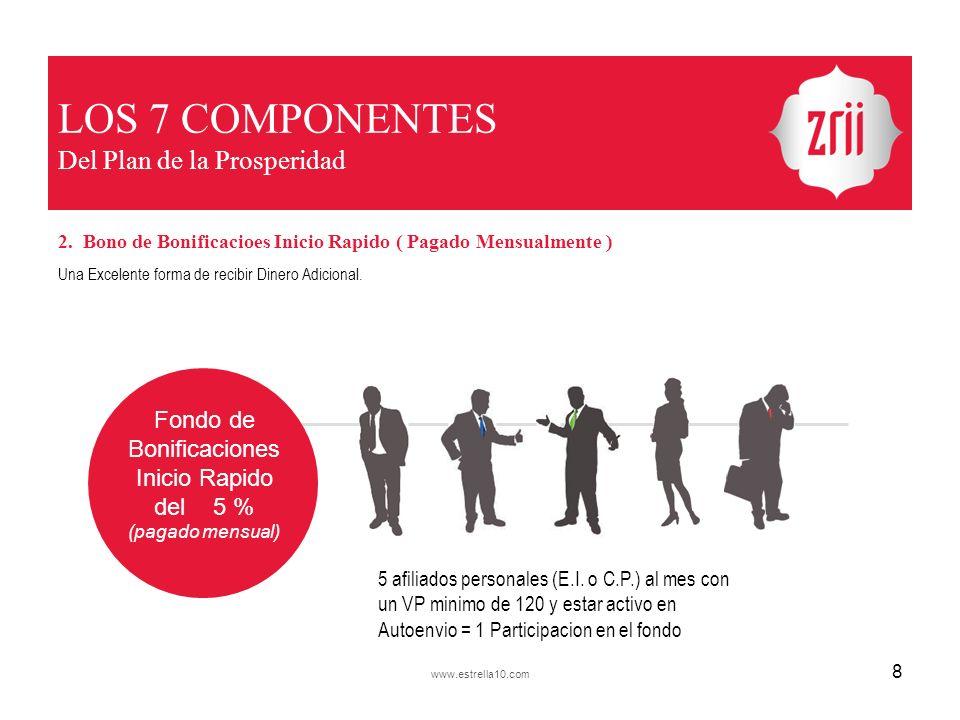 LOS 7 COMPONENTES Del Plan de la Prosperidad 2. Bono de Bonificacioes Inicio Rapido ( Pagado Mensualmente ) Una Excelente forma de recibir Dinero Adic