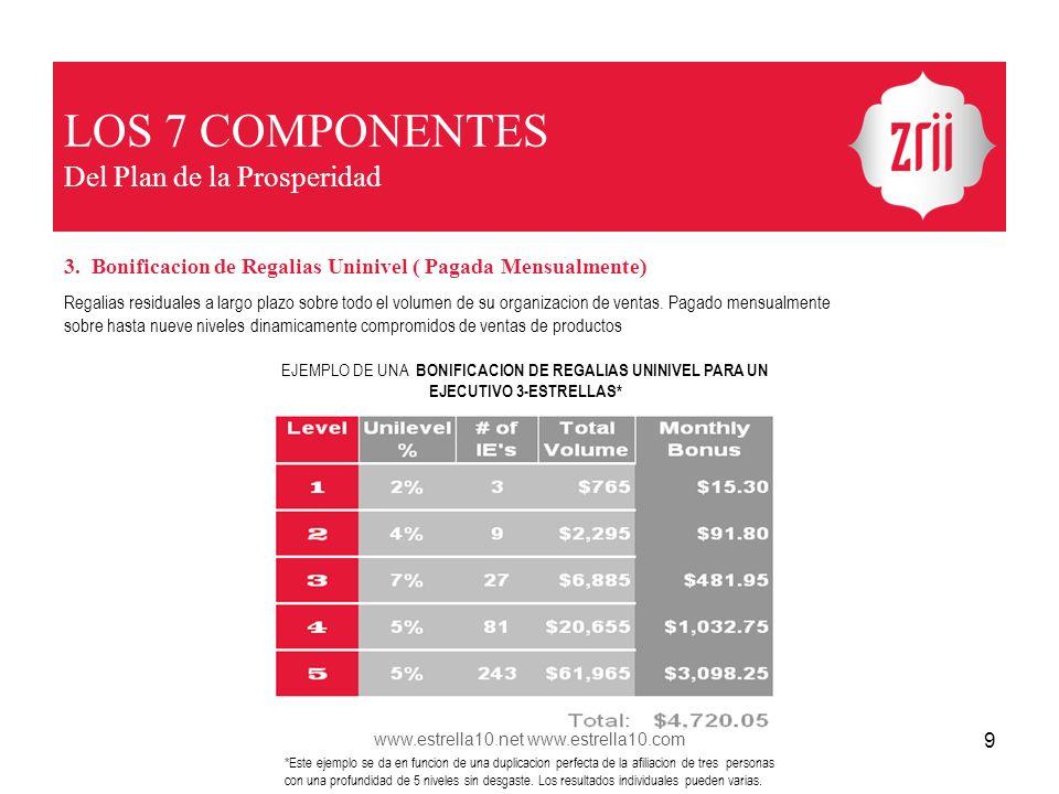 LOS 7 COMPONENTES Del Plan de la Prosperidad 3. Bonificacion de Regalias Uninivel ( Pagada Mensualmente) Regalias residuales a largo plazo sobre todo