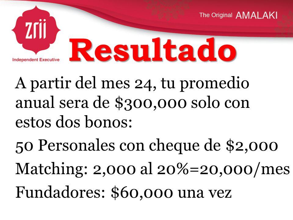 Resultado A partir del mes 24, tu promedio anual sera de $300,000 solo con estos dos bonos: 50 Personales con cheque de $2,000 Matching: 2,000 al 20%=
