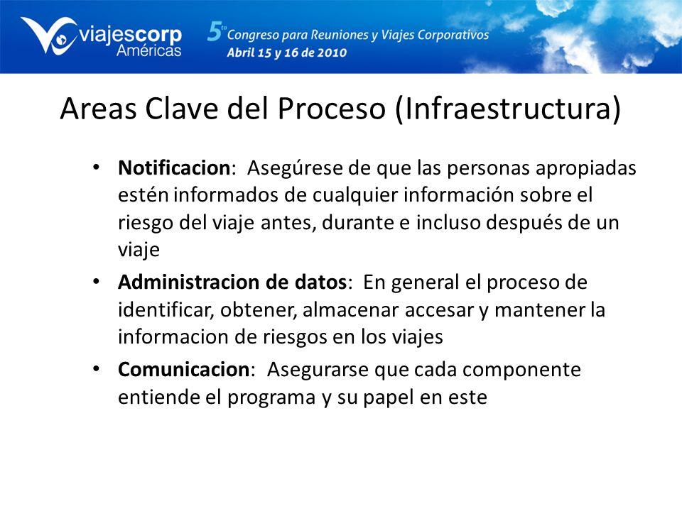 Areas Clave del Proceso (Infraestructura) Notificacion: Asegúrese de que las personas apropiadas estén informados de cualquier información sobre el ri