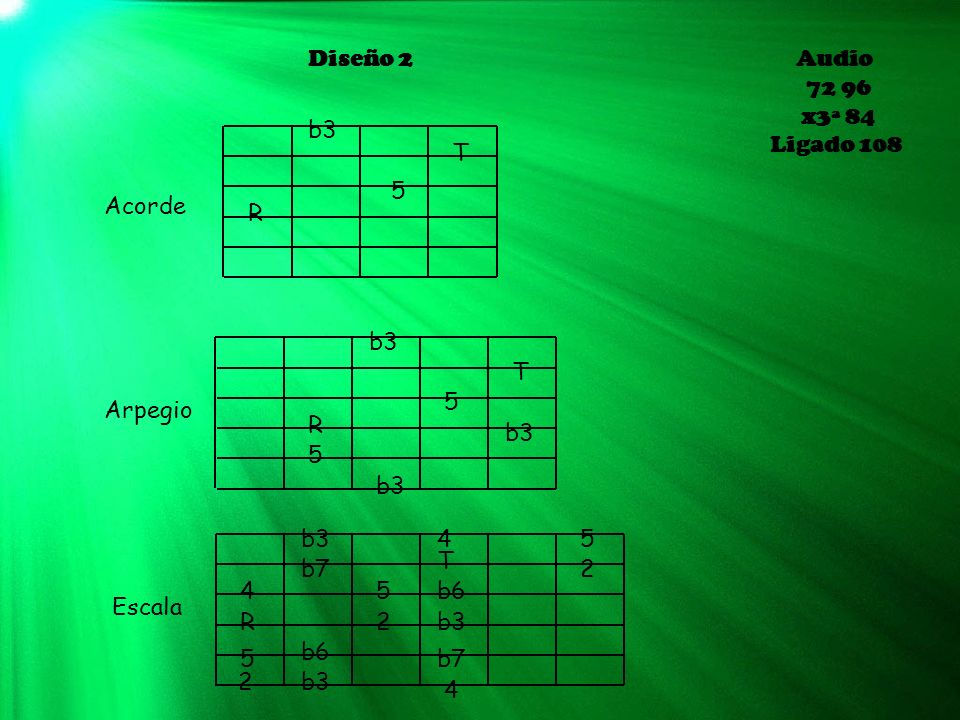 Diseño 3 Audio 72 96 x3ª 84 Ligado 108 Acorde Arpegio Escala Cuerda N 0 : 1 2 3 4 5 6 T b3 R 5 T b3b3 R b3b3 b3b3 5 5 5 R b6 5 5 2b3 R b7 2 4 4 b6 b3 b7 4 5 Jorge Callejas Shields b3 b6