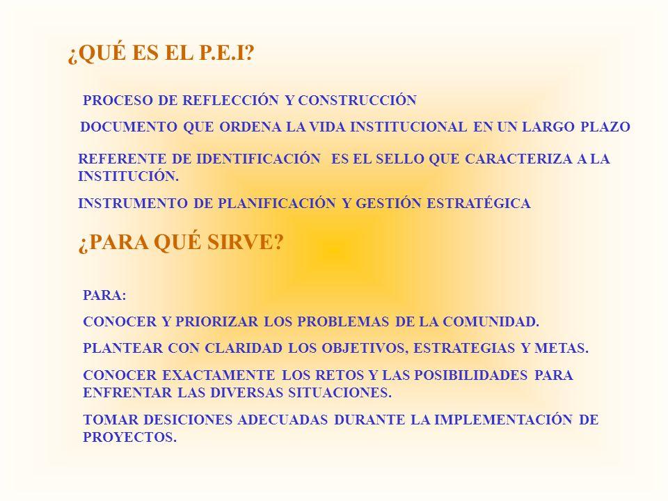 PROYECTO EDUCATIVO INSTITUCIONAL F.O.D.A DIAGNÓSTICOIDENTIDAD INSTITUCIONAL COMPONENTES CURRICULARES FUNDAMENTOS DEL CURRÍCULO DISEÑO CURRICULAR OBJETIVOS DESTREZAS CONTENIDOS ESTRATEGIAS METODOLÓGICAS RECURSOS EVALUACIÓN BIBLIOGRAFÍA COMPONENTES GESTIÓN PERFILES MODELO PEDAGÓGICO VISIÓN MISIÓN OBJETIVOS ESTRATEGIAS PROYECTO DE AULA SITUACIÓN EN LA QUE SURGE EL PROYECTO DETERMINACIÓN DE LOS PROPÓSITOS ALUMNOS Y DOCENTES DETERMINACIÓN DE RECURSOS CONTRATO DE COMPROMISO EJECUCIÓN EVALUACIÓN PRINCIPIO DE GESTIÓN MICROPROYECTO ESTRATÉGICO O PROYECTO ESPECÍFICO DE IMPLEMENTACIÓN PLAN OPERATIVO ANUAL ORGÁNICO ESTRUCTURAL Y FUNCIONAL REGLAMENTO DE RÉGIMEN INTERNO MANUAL DE CONVIVENCIA MANUAL DE PROCEDIMIENTOS ADMINISTRATIVOS -FINANCIEROS LA MEMORIA SEGUIMIENTO Y EVALUACIÓN