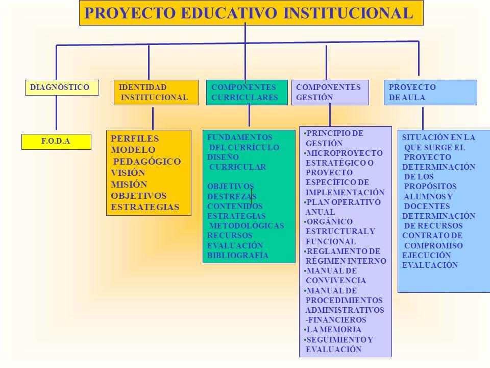 PROYECTO EDUCATIVO INSTITUCIONAL F.O.D.A DIAGNÓSTICOIDENTIDAD INSTITUCIONAL COMPONENTES CURRICULARES FUNDAMENTOS DEL CURRÍCULO DISEÑO CURRICULAR OBJET