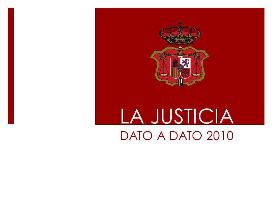 PRESUPUESTO APROBADO Ministerio de Justicia 1.692.416.370 CGPJ 35.495.590 Andalucía 453.707.122 Aragón 64.489.551 Asturias 67.857.546 Canarias 157.112.101 Cantabria 36.896.153 Cataluña 564.809.425 C.