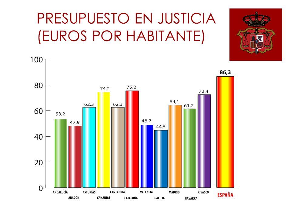 PRESUPUESTO EN JUSTICIA (EUROS POR HABITANTE)