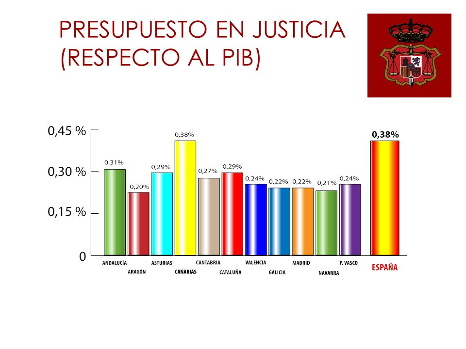 PRESUPUESTO EN JUSTICIA (RESPECTO AL PIB)