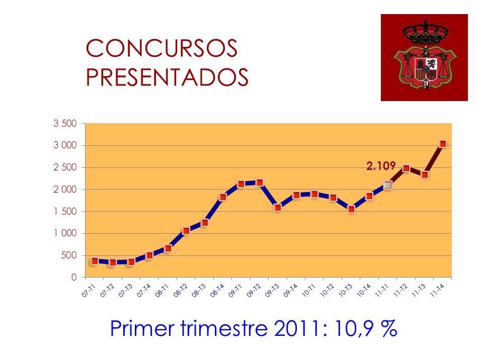 CONCURSOS PRESENTADOS Primer trimestre 2011: 10,9 %